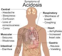 Metabolic-Acidosis-Symptoms